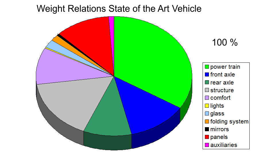 Weight relations at the start of URBAN-EV